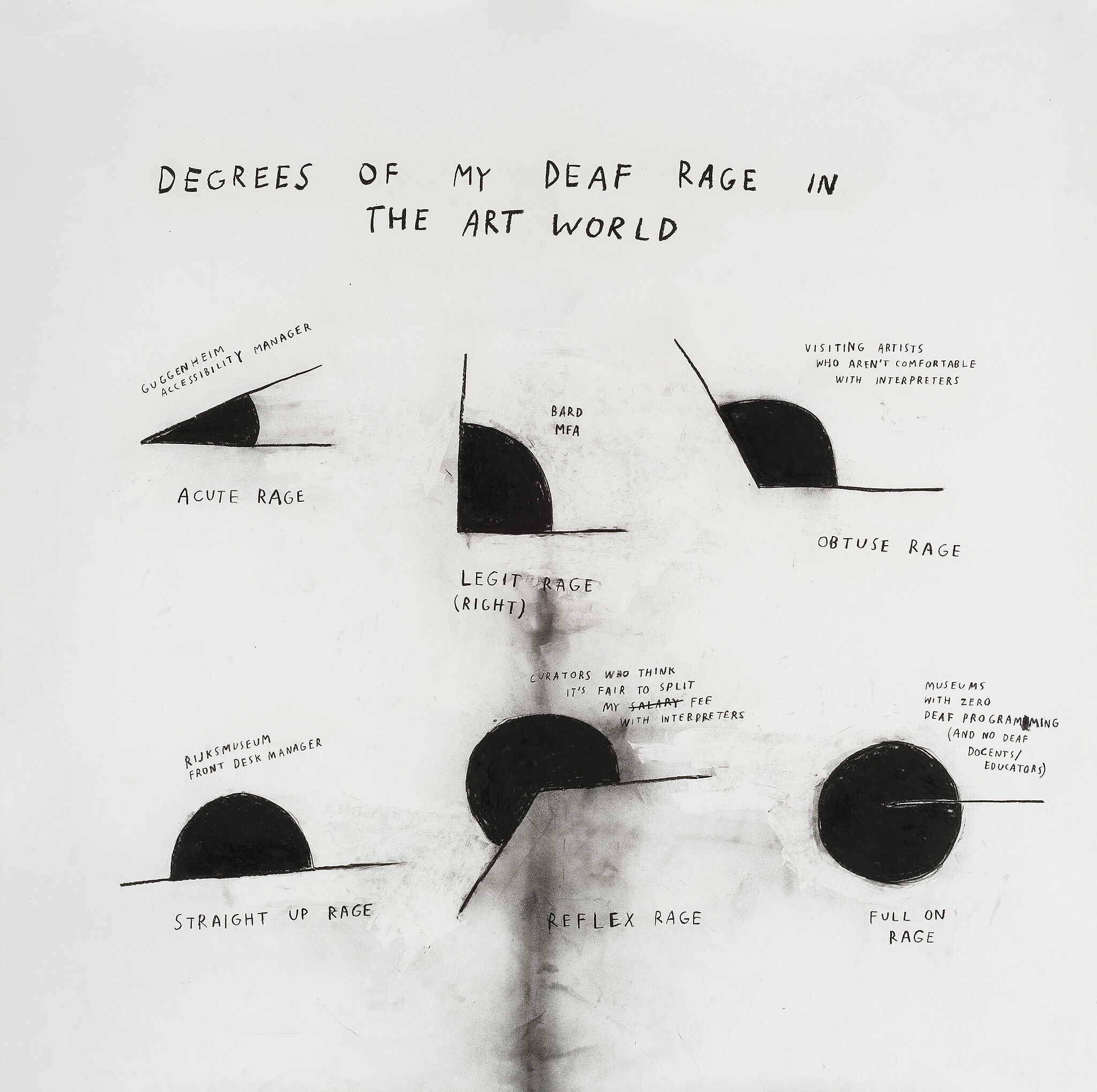 A drawing of six angular graphs depicting names stages of rage and their purposes.