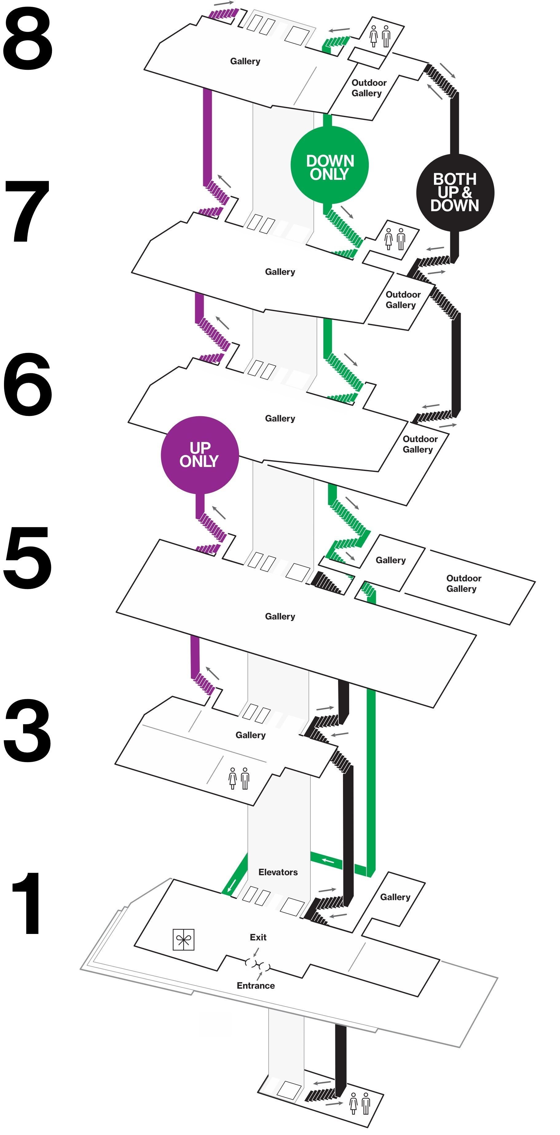 A map displaying all floors of the Whitney Museum with a purple line highlighting stairwells marked UP ONLY and a green line highlighting stairwells marked DOWN ONLY. Restrooms are located on Floors: -1, 3, 7, and 8. The lobby and shop are on Floor 1. Galleries are located on Floors: 3, 5, 6, 7, and 8.